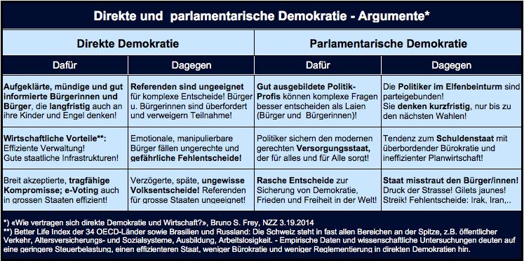Tabelle: Direkte und parlamentarische Demokratie - Argumente