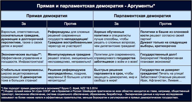 Изображение: Прямая и парламентская демократия / аргументы