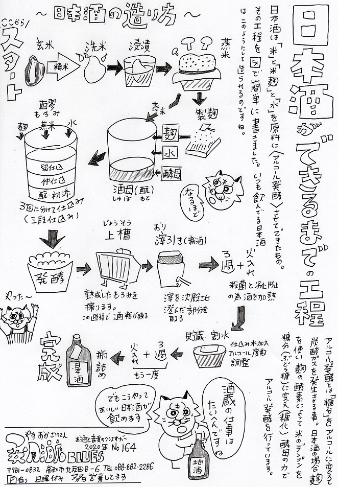 美味しい日本酒が出来るまでの工程図です。