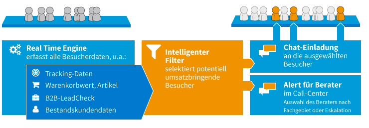 Intelligenter Live-Chat