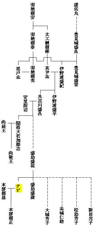 盛島殿内系図