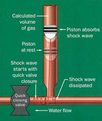 What is Water Hammer? - Twin Lights Home Inspection