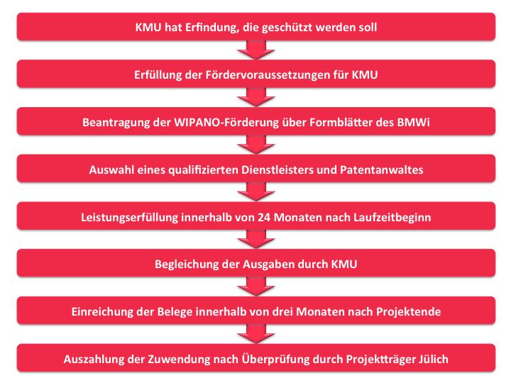 Patentanmeldung und -verwertung mit WIPANO Förderung