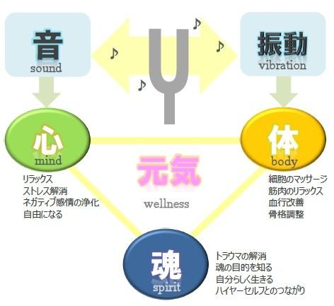 音叉ヒーリングの効果をわかりやすく説明したチャート。音は主に心に、振動は主に体に、そして、心と身体が元気になると、魂も元気になる、という図。