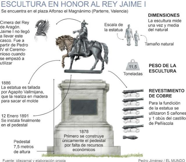 Escultura en honor al Rey Jaime I en la plaza conocida como el Panterre en Valencia.