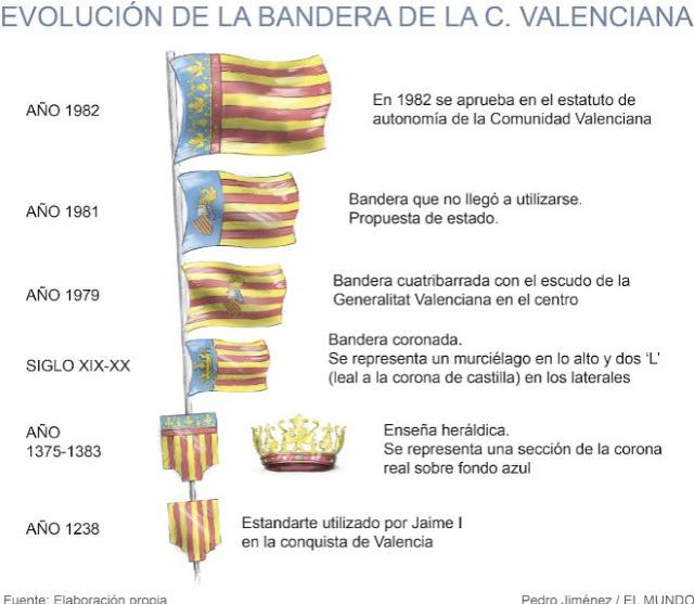Evolución de las banderas del reino de Valencia desde la reconquista por el rey Jaime I.