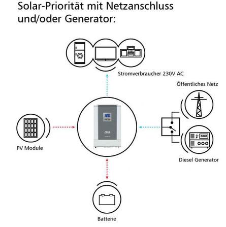 Solar-Priorität mit Netzanschluss und/oder Generator