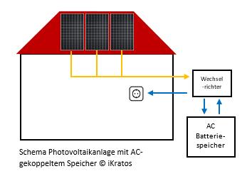 Schema Photovoltaikanlage mit AC-gekoppeltem Speicher © iKratos