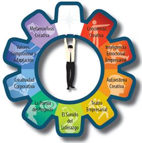 Rueda de la Creatividad©: Inteligencias 1 sensorial, 2 corporal-emocional, 3 visual-espacial, 4 interpersonal, 5 musical-temporal, 6 verbal-lógica, 7 colectiva, 8 intra/transpersonal, 9 sistémica.