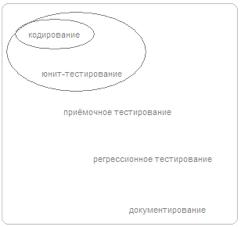Рисунок №4: Критерий готовности, включающий выпуск юнит-тестированного кода