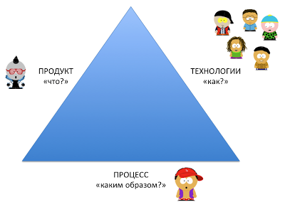 Три зоны ответственности в проекте