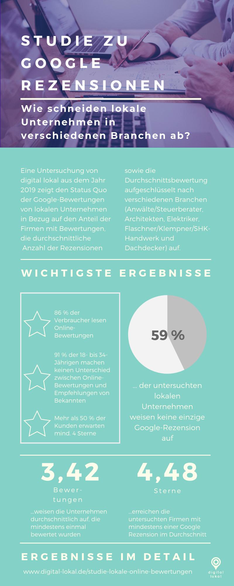 Infografik_Studie_Onlinebewertungen_digital_lokal