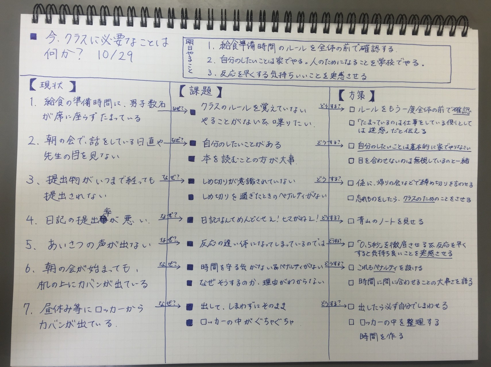 クラスの課題分析ノート1