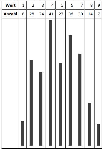 Größe (Wert) und Anzahl der Würfe (n=215)