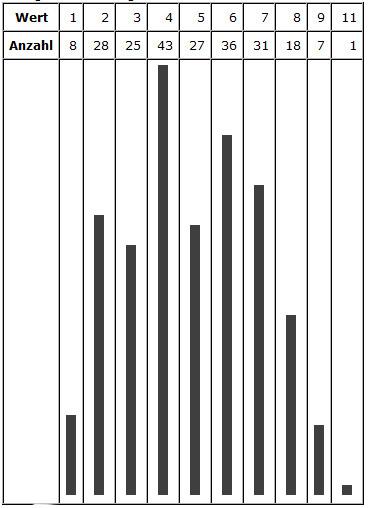 Größe (Wert) und Anzahl der Würfe (n=224)