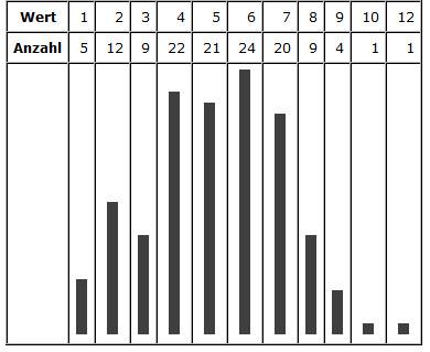 Größe (Wert) und Anzahl der Würfe (n=128)