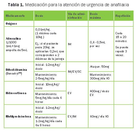 prueba de alergia a la penicilina benzatinica