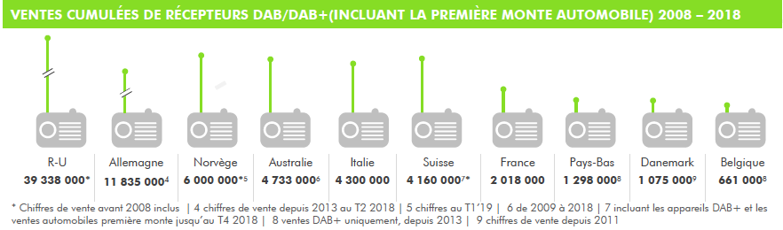 Ventes cumulées de récepteurs DAB et DAB+ incluant la première monte automobile des années 2008 à 2018