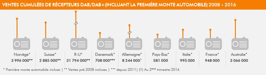 Ventes cumulées de récepteurs DAB / DAB+, incluant la prémière monte automobile, période 2008 - 2016