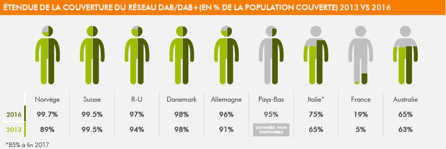 Étendue de la couverture du réseau DAB / DAB+, en pourcentage de la population couverte, 2013 versus 2016