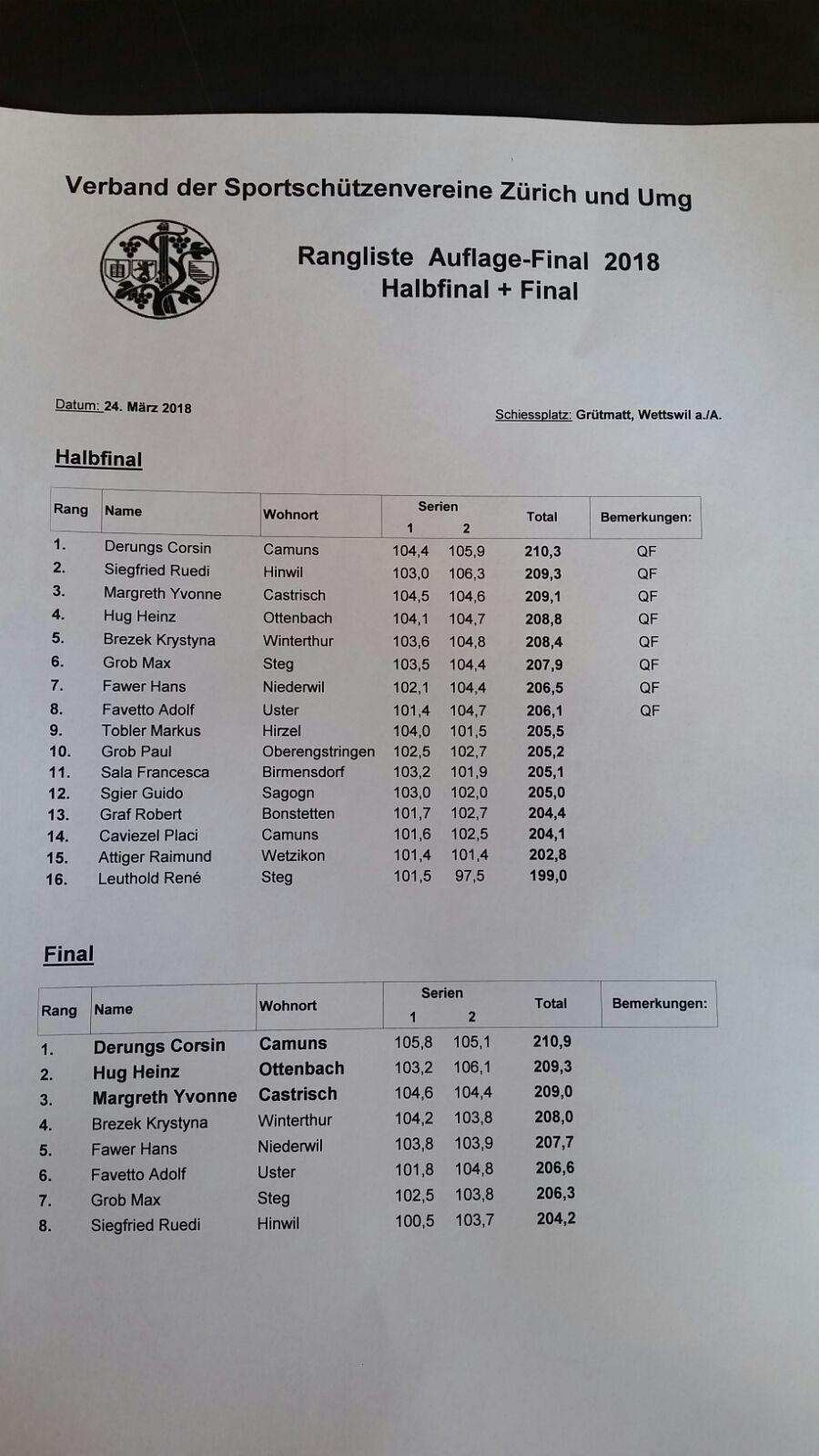 Wetswil Final - Halbfinal und Final