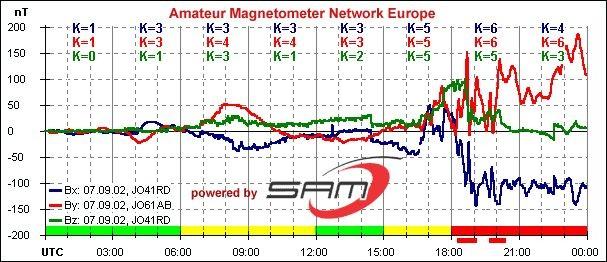 Der Einfluss des Sonnenwinds auf das Magnetfeld der Erde - Lensch ...