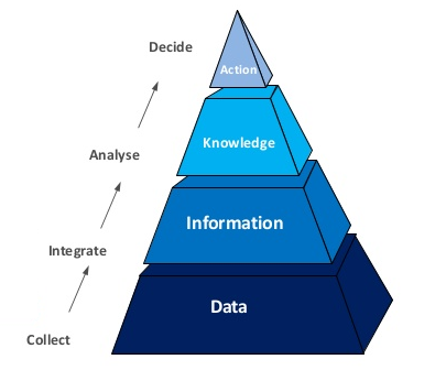 Strategic measurement and bigdata is important for real-time decisioning