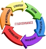 EITS IT governance