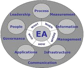 EITs Enterprise Architecture services