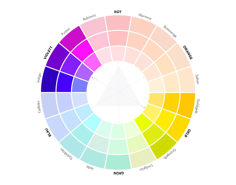 Komplementär – Gelb braucht Violett