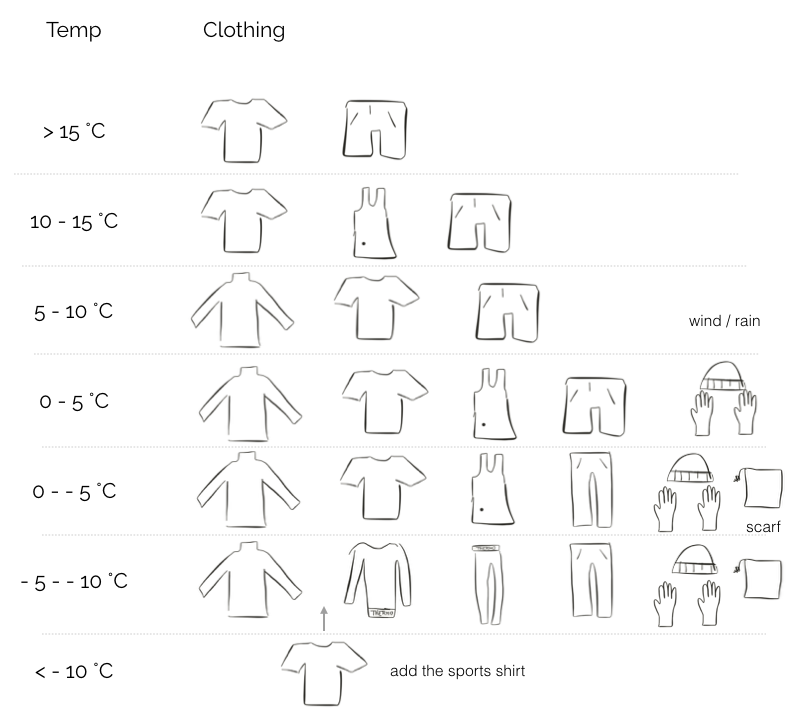 What to wear for sports in which temperature? Dress for sports, cold or warm.
