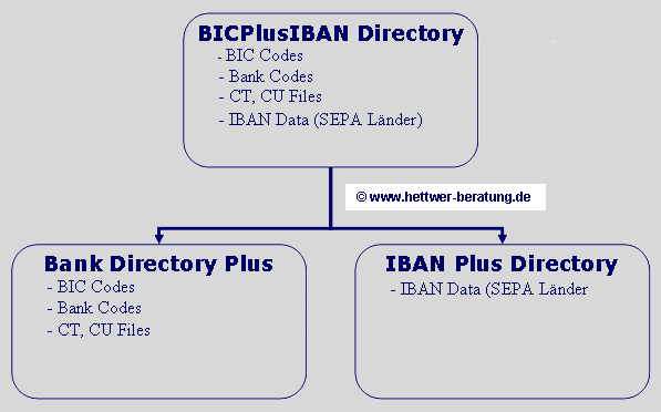 SWIFT Directory – Bank Directory Plus – IBAN Plus Directory