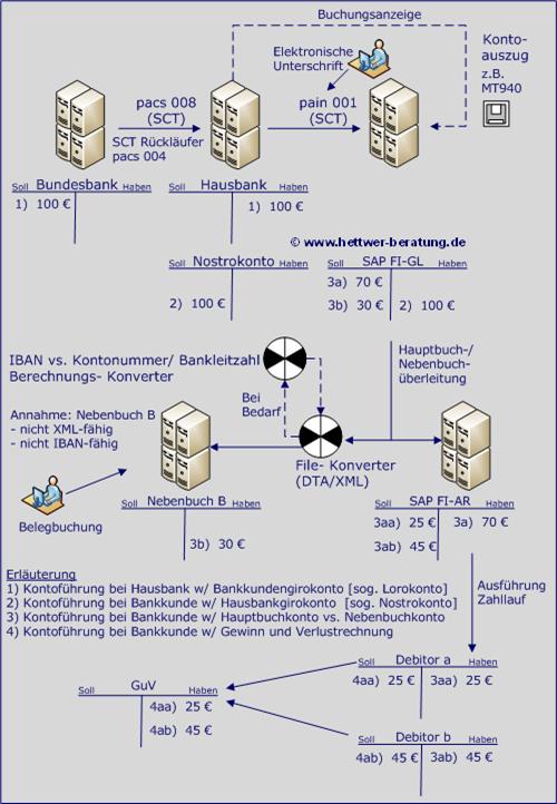 SEPA Zahlungseingang Überweisung Lastschrift CORE COR1 B2B Mandat Mandatsverwaltung IBAN BIC XML PAIN PACS CAMT R-Transaktion  Nachrichten News Vorteile SCT Zahlungsverkehr www.hettwer-beratung.de