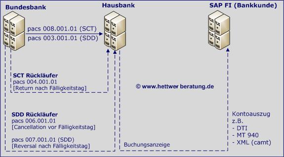 SEPA Dateieinreichung BUndesbank www.hettwer-beratung.de