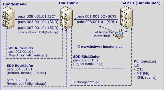 SEPA Dateieinreichung Kunde www.hettwer-beratung.de