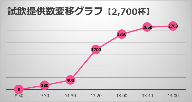 試飲提供数の変移グラフ【口熊野マラソン】