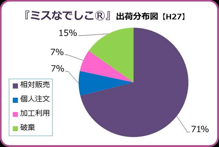 ミスなでしこⓇ出荷分布グラフ【H27】