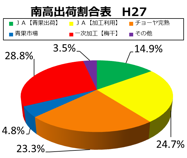 南高梅出荷内訳グラフ【H27】