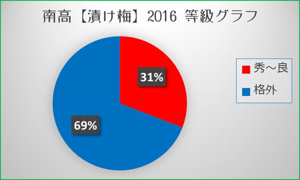 南高【2016漬け梅】等級分布グラフ 和×夢 nagomu farm