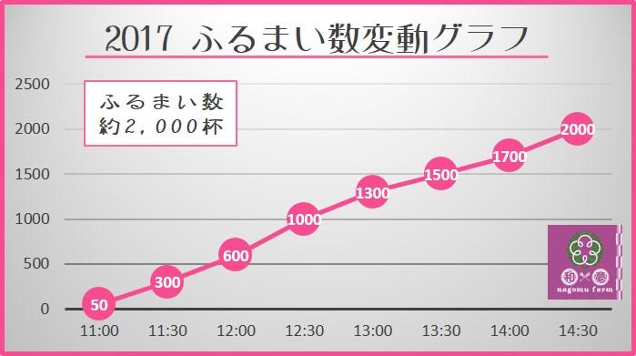 2017ふるまい数変動グラフ 22th紀州口熊野マラソン 和×夢 nagomu farm