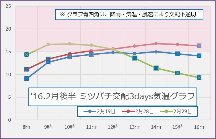 2016.2月後半 3days 交配気象グラフ