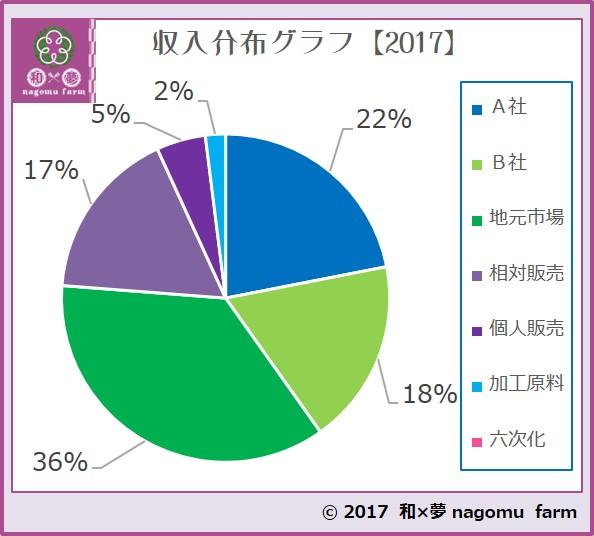 収入分布グラフ【2017】紫宝梅『ミスなでしこⓇ』
