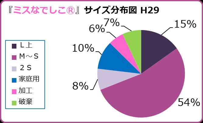 紫宝梅『ミスなでしこⓇ』2017階級分布グラフ 和×夢 nagomu farm