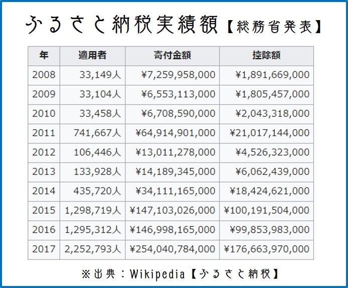ふるさと納税実績額【総務省発表】 出典:Wikipedia【ふるさと納税】