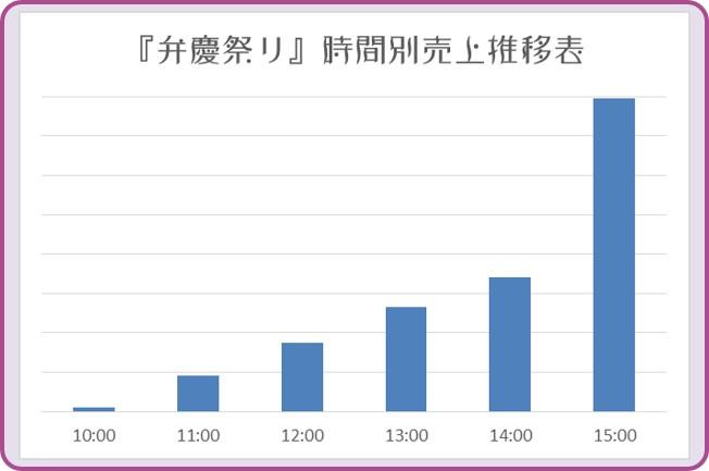 弁慶まつり 時間別売上推移表 和×夢 nagomu farm