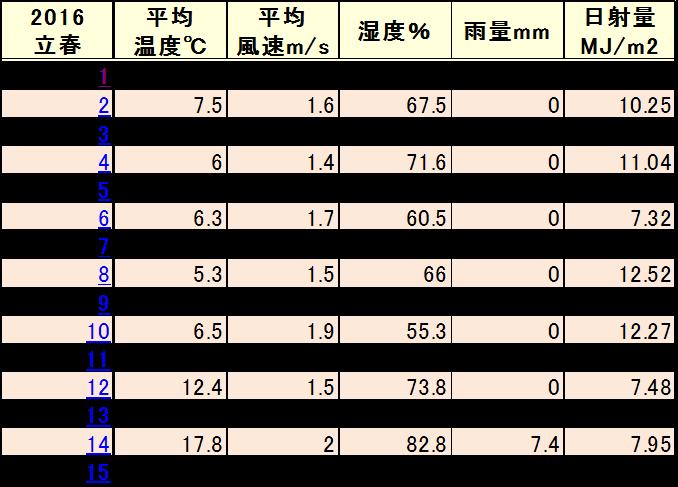 2016.02三栖気象データ【抜粋】