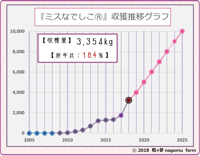 紫宝梅『ミスなでしこⓇ』収穫推移グラフ【2018】 和×夢 nagomu farm