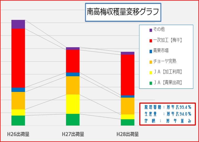 南高梅収穫量変移グラフ【2014~2016】 和×夢 nagomu farm