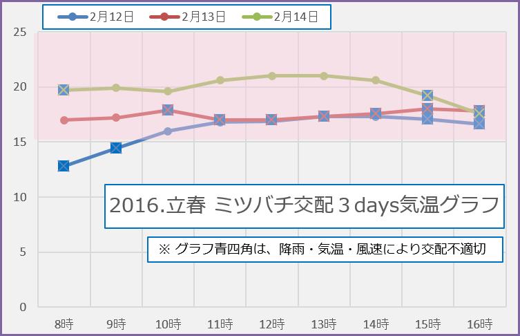 2016.立春 3days 交配気象グラフ
