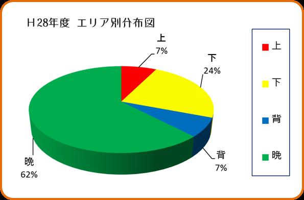 園地エリア別収獲分布図 和×夢 nagomu farm